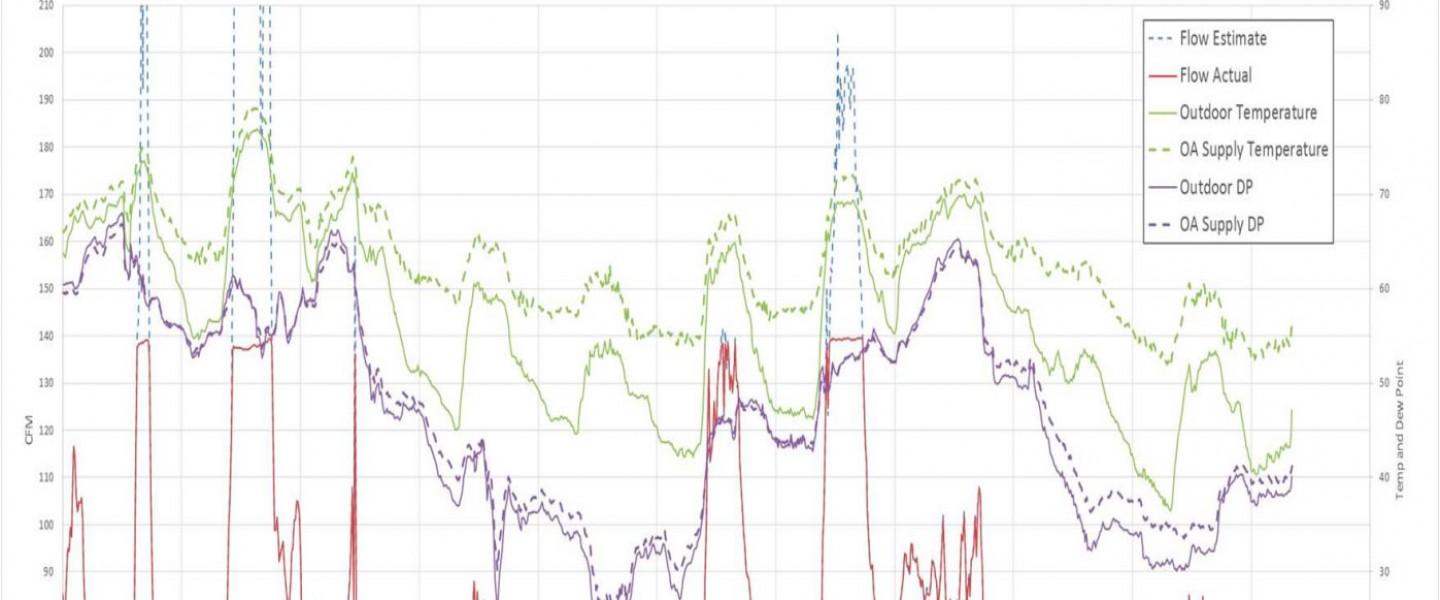 Graph of data used for smart ventilation, showing flow estimate, flow actual, outdoor temperature, OA supply temperature, outdoor dew point, outdoor air supply dew point