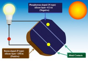 photovoltaic cell with sun and electrons diagram