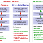 Diagram of digital power control current processes of analog redesign and direct-digital design, and also the UCF proposed method.