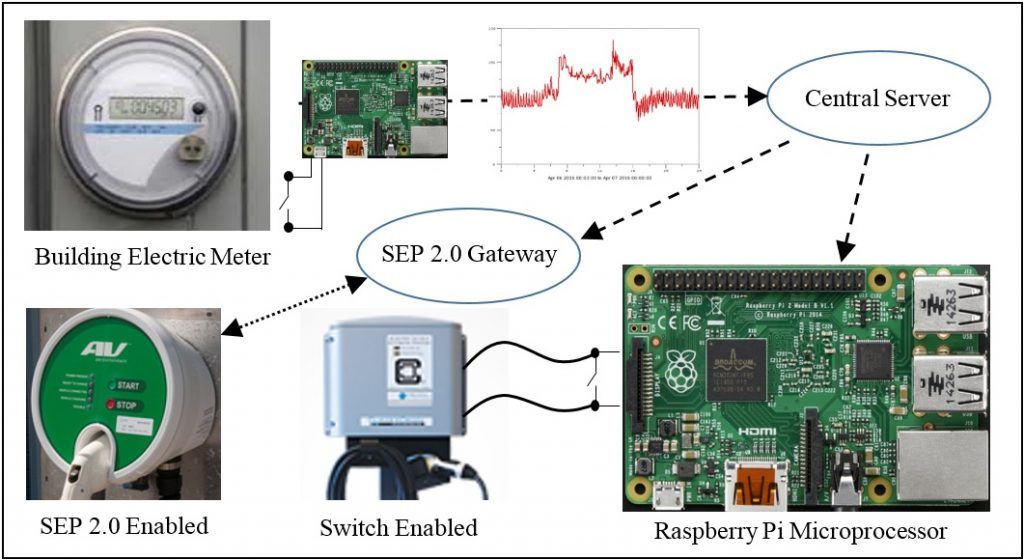 Schematic using photos of circuit boards, graph, and EV chargers, electric meter, to explain a buiding energy management system process.