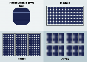 pv cell, module, panel, and array graphic