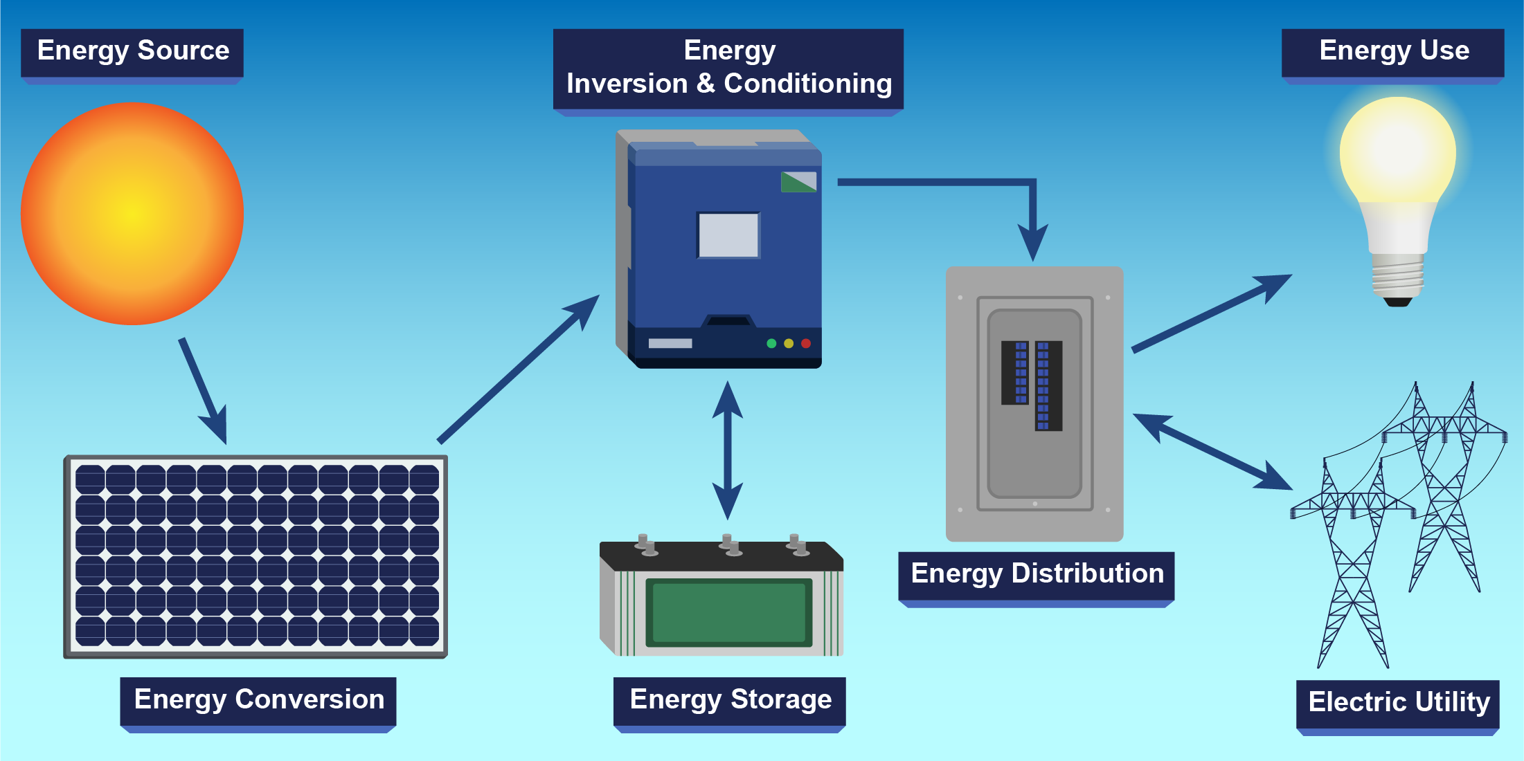 photovoltaic systems wiring diagram how a pv system works fsec energy research center  how a pv system works fsec energy