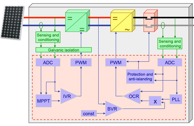 Flow diagram of grid-tie inverter structure