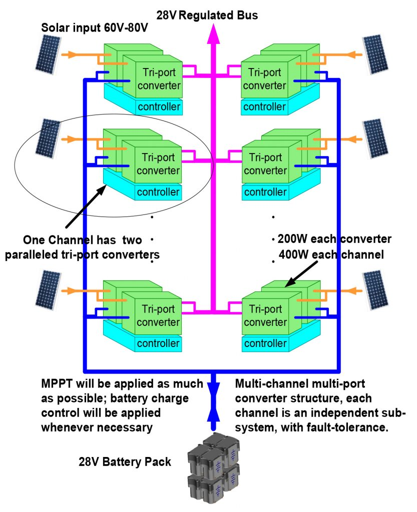 Multi-port converter for space applications graphic