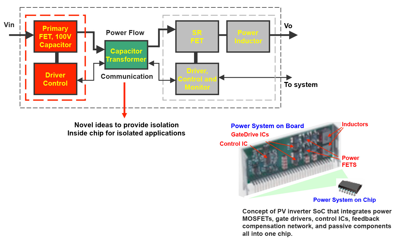 Flow diagram concept of PV inverter SoC that integrates power MOSFETs, gate drivers, control ICs, feedback compensation network, and passive components all into one chip.