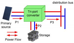 Illustration of a tri-port converter used in grid-tied applications