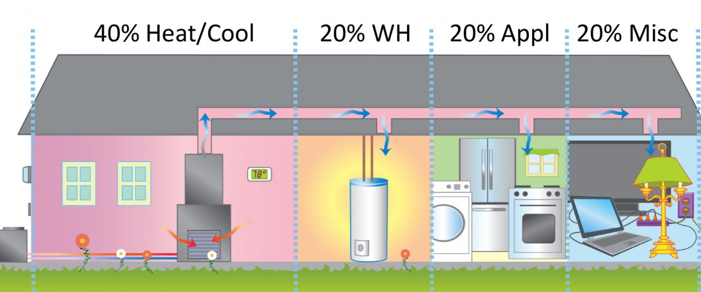 What Makes the Meter Spin? 40% Heat/Cool, 20%WH, 20% Appl, 20% Misc