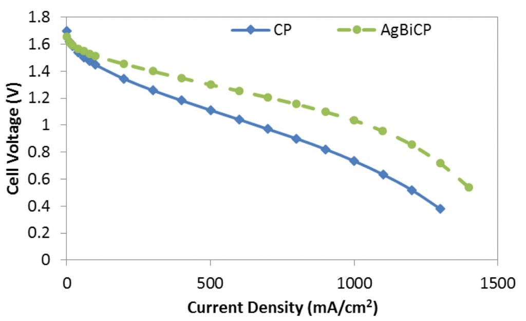 Graph of cell voltage vs. density of CPO and AgBiCP flow batteries.