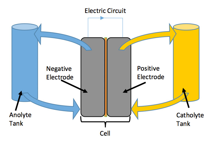 Flow battery schematic