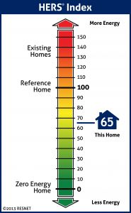 Home Energy Rating System (HERS) Index Scale