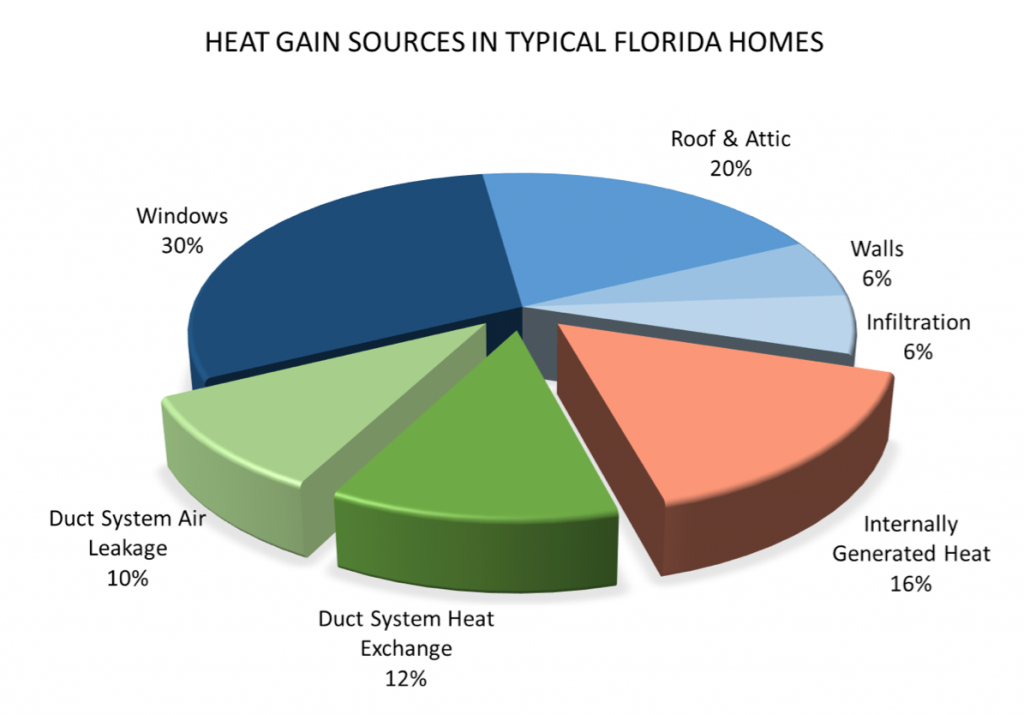 Pie chart of heat gain sources in typical florida homes: windows 30%, roof & attic 20%, walls 6%, infiltration 6%, internally generated heat 16%, duct system heat exchange 12%, duct system air leakage 10%.