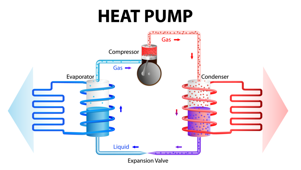 Illustration of how a heat pump works.